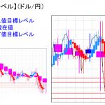 平均足改良版でみる重要目標値レベル:上昇も週足は未だ陰線継続