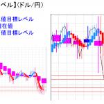 平均足改良版でみる重要目標値レベル:日足は陽線転換にならず・・・