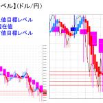 平均足改良版でみる重要目標値レベル:陰線継続の中、日足実体部「下」に沈む・・・