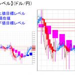 平均足改良版でみる重要目標値レベル:陽線継続も実体部を下回っての推移