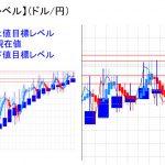 平均足改良版でみる重要目標値レベル:陰線継続中