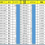 11月〜の売買結果【12勝4敗(+536.4P)】を公開!(ひまわり証券:FollowUpチョイス)