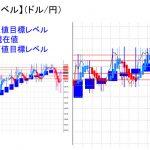 平均足改良版でみる重要目標値レベル:日足は陽線転換に