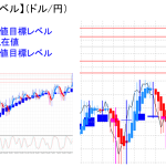 平均足改良版でみる重要目標値レベル:円売り増大で陽線再転換
