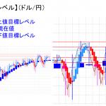 平均足改良版でみる重要目標値レベル:日足は陰線転換に・・・
