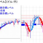 平均足改良版でみる重要目標値レベル:陽線継続&実体部「上」で推移