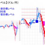 平均足改良版でみる重要目標値レベル:週足は陽線転換の可能性も・・・