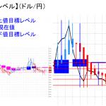 平均足改良版でみる重要目標値レベル:日足は陽線転換