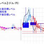 平均足改良版でみる重要目標値レベル:日足は陽線継続中