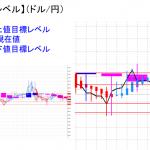 平均足改良版でみる重要目標値レベル:陰線継続&実体部を下回る
