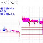 平均足改良版でみる重要目標値レベル:陰線継続の中、実体部を下回って推移