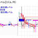 平均足改良版でみる重要目標値レベル:陽線継続も実体部は縮小