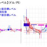 平均足改良版でみる重要目標値レベル:日足は陰線転換も・・・