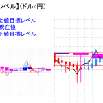 平均足改良版でみる重要目標値レベル:日足、週足共に陰線継続