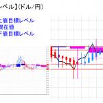平均足改良版でみる重要目標値レベル:陰線継続