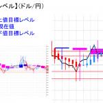 平均足改良版でみる重要目標値レベル:陰線継続&実体部を下回って推移