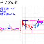 平均足改良版でみる重要目標値レベル:陰線継続も反転の可能性も・・・