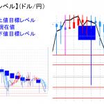 平均足改良版でみる重要目標値レベル:日足&週足共に陰線継続中