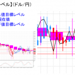 平均足改良版でみる重要目標値レベル:週足、日足共に陰線転換