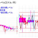 平均足改良版でみる重要目標値レベル:日足が陽線転換も・・・