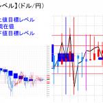平均足改良版でみる重要目標値レベル:方向感欠けるも陽線継続