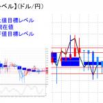 平均足改良版でみる重要目標値レベル:日足は陽線転換に・・・