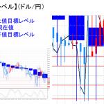 平均足改良版でみる重要目標値レベル:陰線継続の中、更に下値を模索