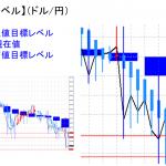 平均足改良版でみる重要目標値レベル:陰線転換後、大幅下落