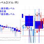平均足改良版でみる重要目標値レベル:日足は陰線転換の可能性